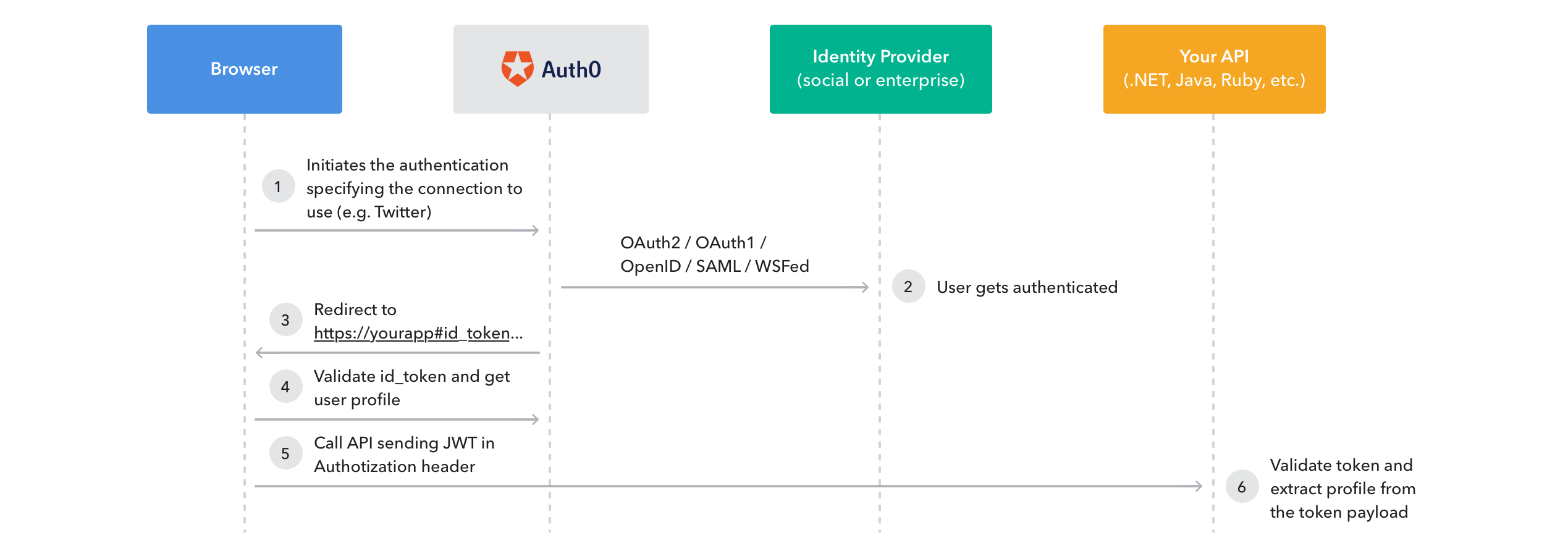 Auth0 and Identity Industry Standards