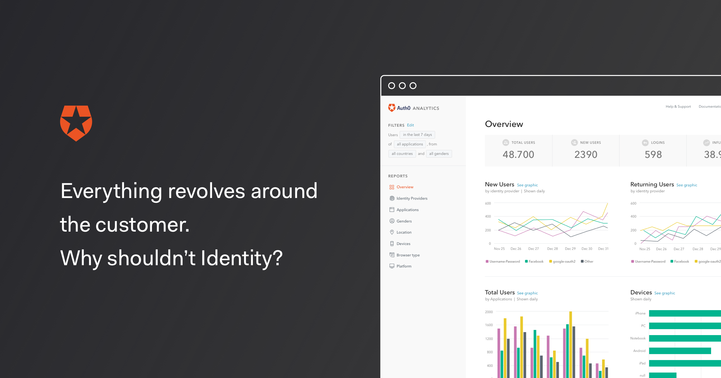 Everything revolves around the customer  Why shouldn't Identity? - Auth0